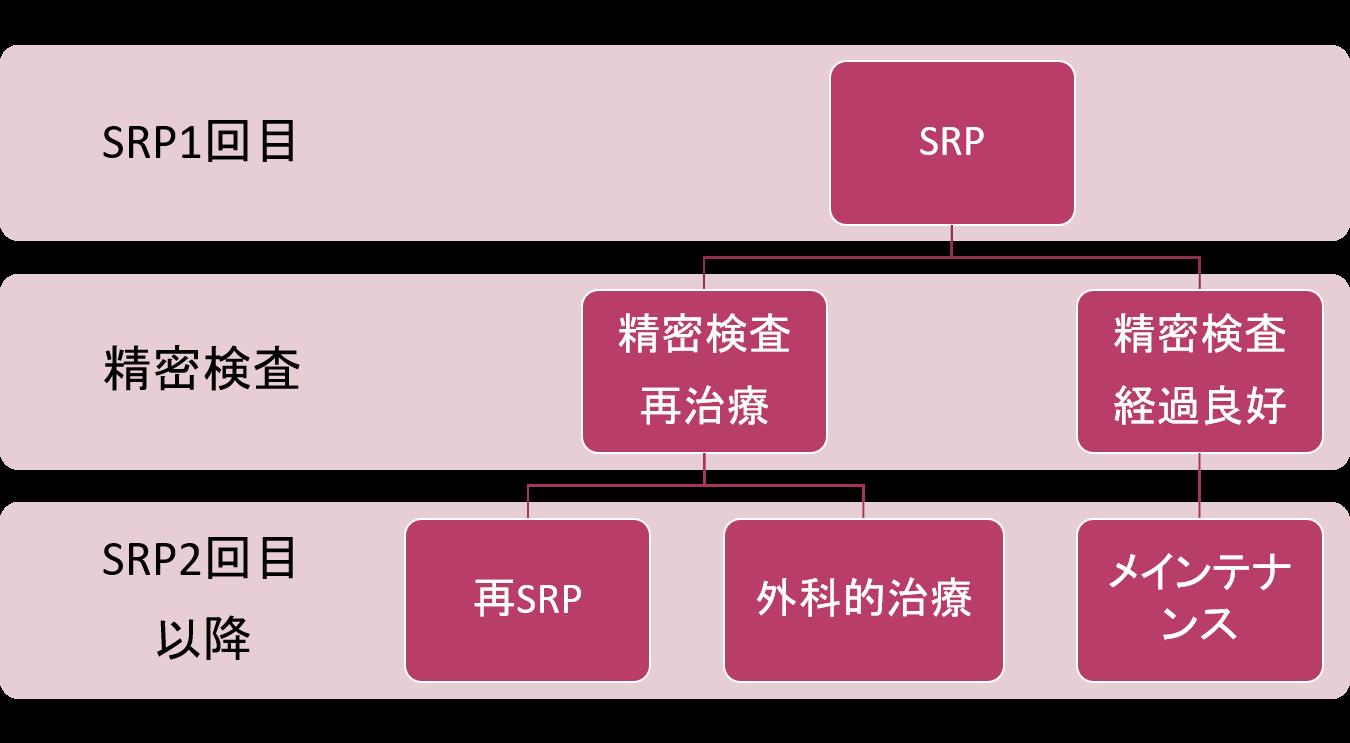 SPR治療の手順